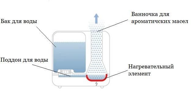 Принцип работы увлажнителя воздуха Air-O-Swiss Boneco S250