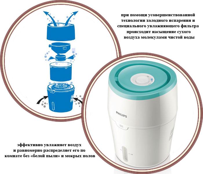 Схема работы увлажнителя воздуха Philips HU4801